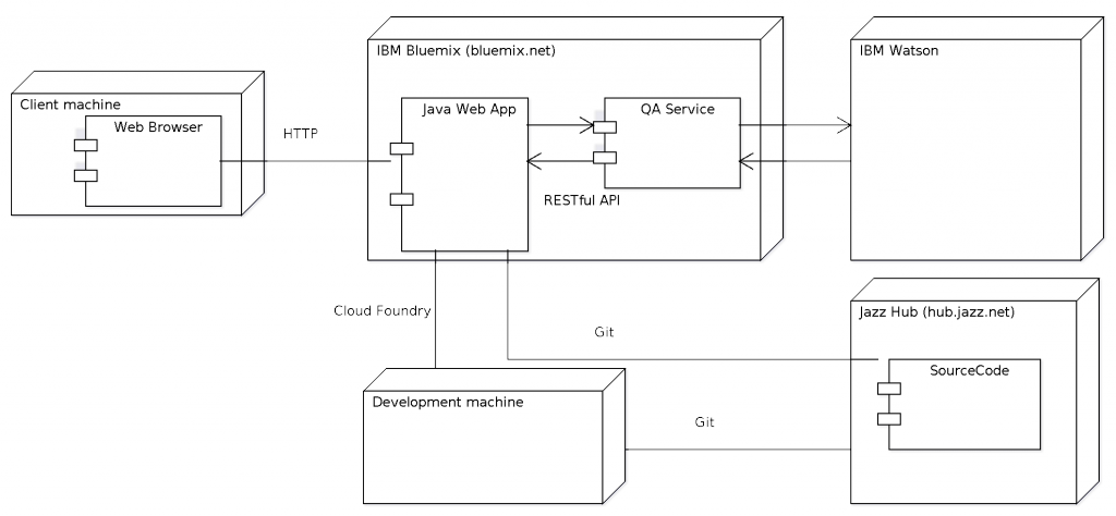 WatsonQADemoArchitecture