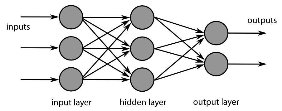 MultiLayer Neural Network - Source: technobium.com