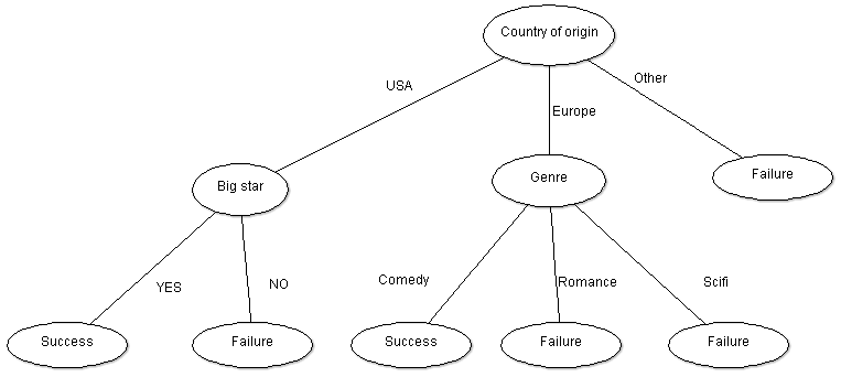 Films_Decision_Tree