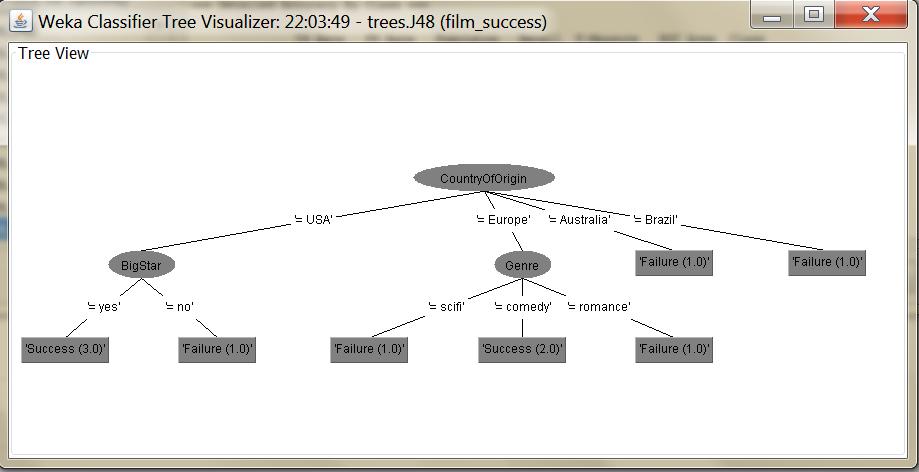 Weka_Vizualize_Tree